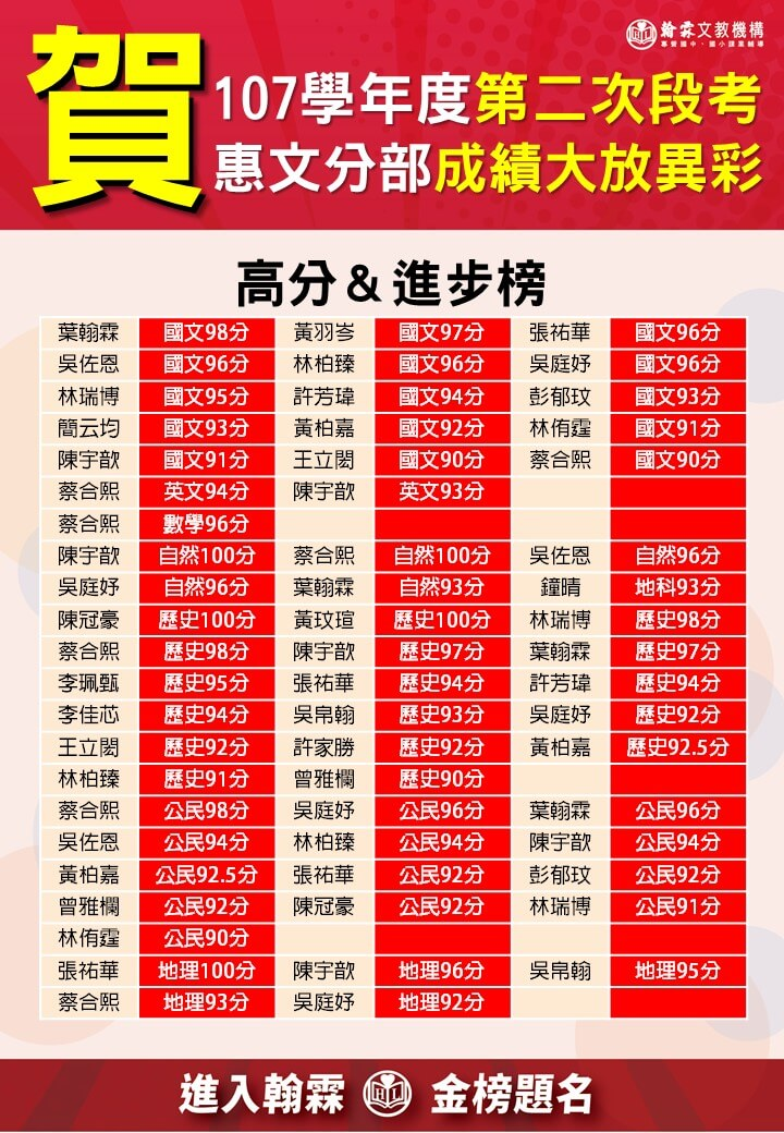 惠文107第二次榜單