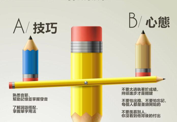 學習英文方法